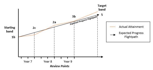 Attainment graph